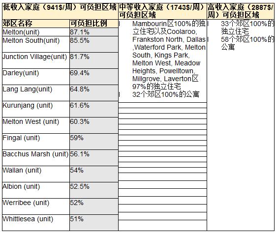墨尔本低收入者可在13个郊区2.png