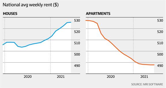 澳洲出现双速住宅租赁经济2.png