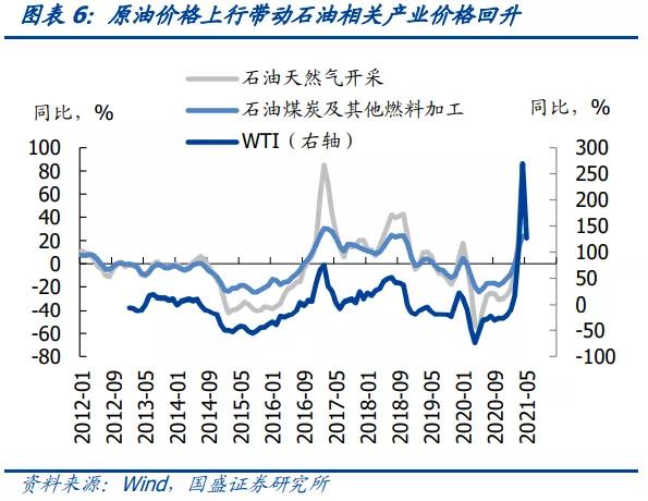 十三年最高PPI增幅背后:同比顶部已形成 难引致政策收紧