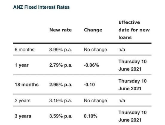 ANZ下调短期房贷利率4.png