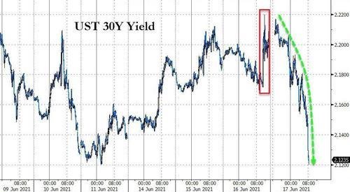 美联储议息会议后第二波海啸:长债收益率重挫 收益率曲线趋平