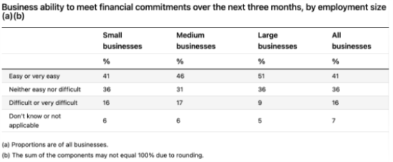 ABS:超四分之一企业难以3.png