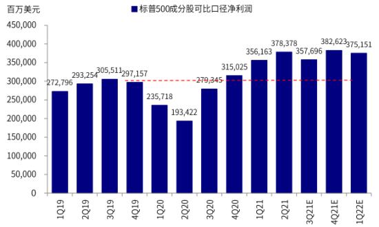 中金:从盈利前景看美股新高的成色
