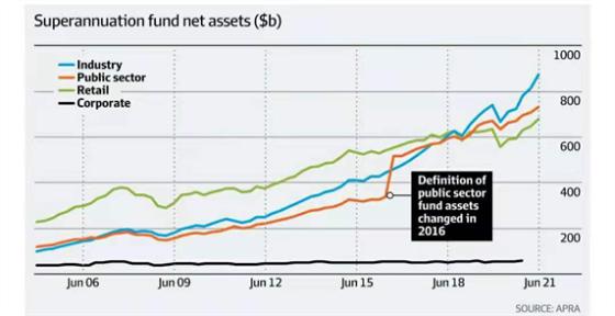 澳洲养老基金总规模2.png