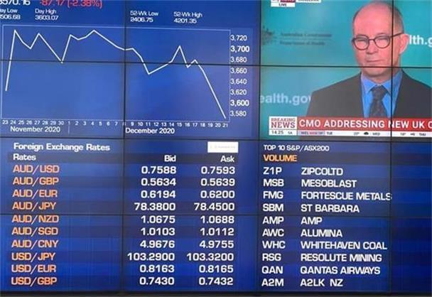 投资者获利回吐澳指收低  金矿股走弱Rubicon首秀飞涨逾六成