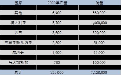 10倍涨幅锂矿股2.png