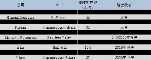 10倍涨幅锂矿股3.png