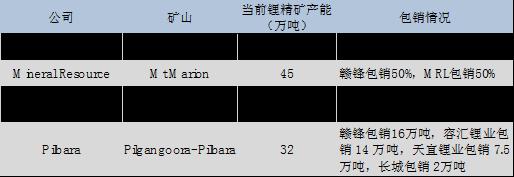 10倍涨幅锂矿股12.png