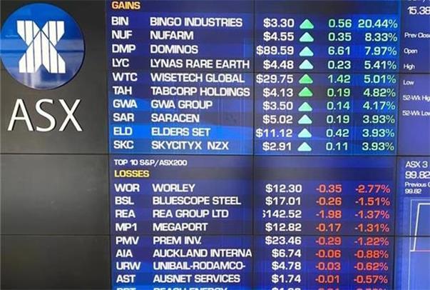 美股上扬带动澳指攀升  科技股领涨能源股逆市回落