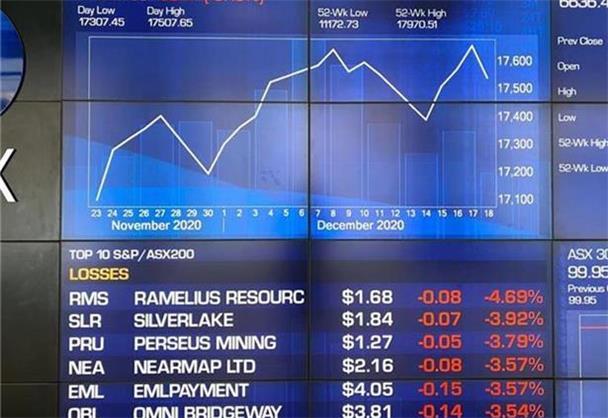 大型矿商承压澳指连跌三日   消费增长非必需消费品板块上扬