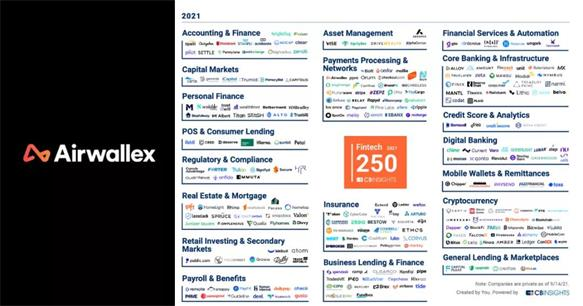 Airwallex空中云汇连续四年入选CB Insights全球Fintech 250强!